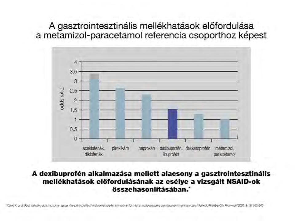 chondroprotective arthrosis kezelés áttekintése)