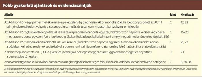 felnőtt csípő-diszlokáció kezelési tünetei)