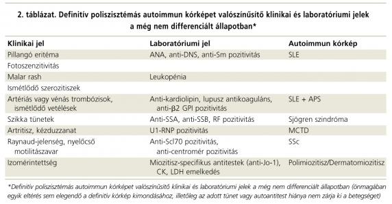 szisztémás kötőszövet betegségek előfordulása)
