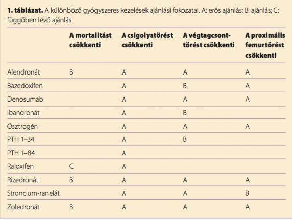gyógyszerek felírása csontritkulás kezelésére)