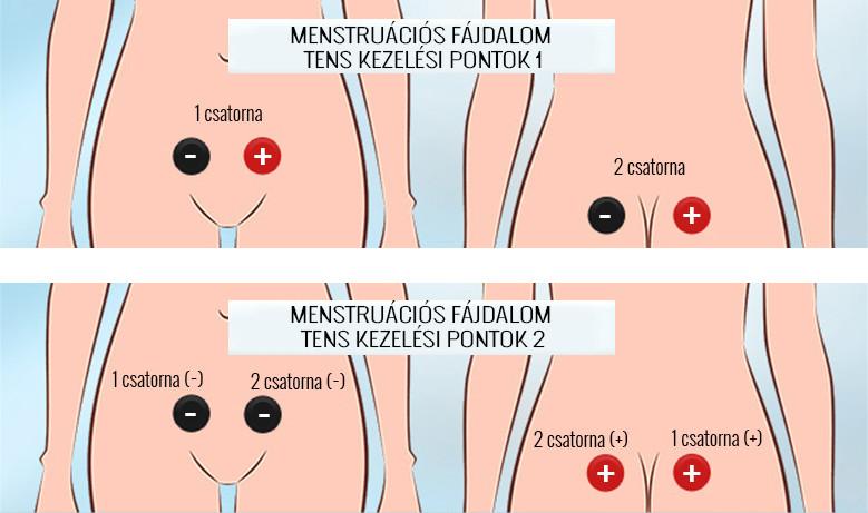 a lábízület fájdalmának kezelése)