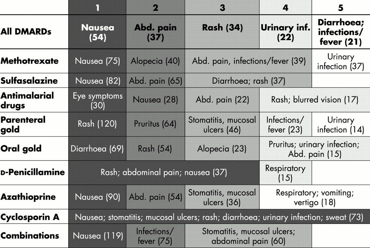 dexamethasone ízületi fájdalmak áttekintése)