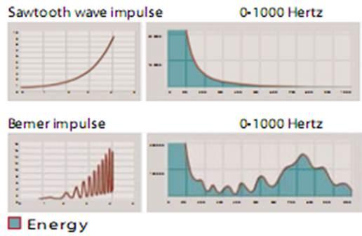 mágneses hullámok az ízületek kezelésére