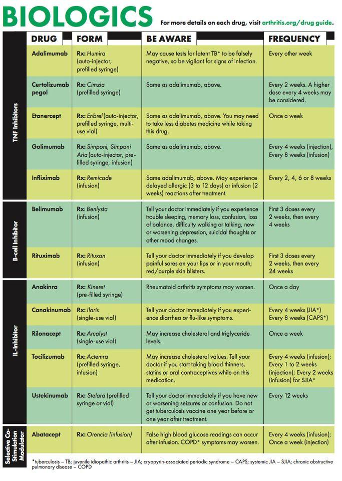 rheumatoid arthrosis kezelésére szolgáló gyógyszerek