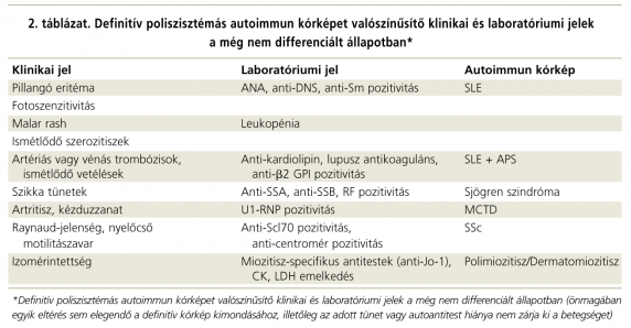 szisztémás kötőszövet betegségek előfordulása