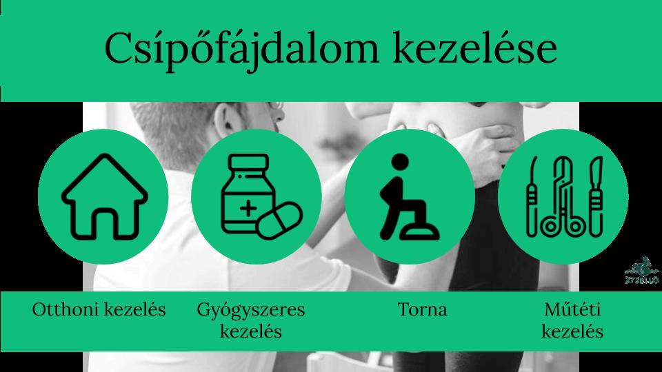 A csípőízület tünetei gyulladása és a kezelés