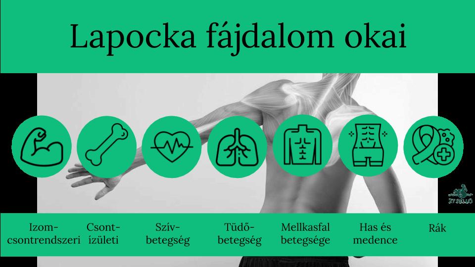 gerincízületek kezelése)