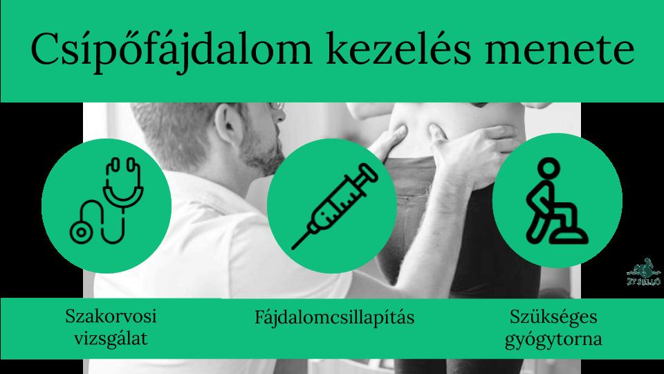 második nap a csípőízület fájdalma)