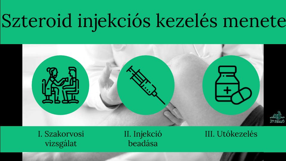ízületi fájdalom az injekció beadása után