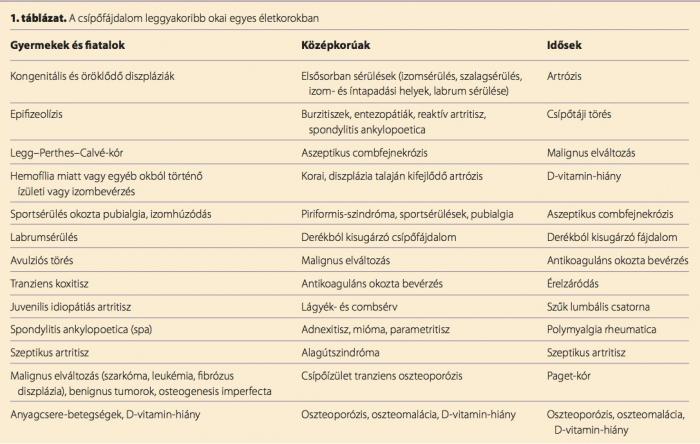 nyirokcsomók a csípőízület fájdalmáért)